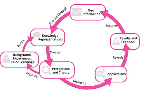 Diagram showing the assimilation of knowledge process that informs our mental models. It shows how Background and Experiences form knowledge representations, which create perceptions and theory that are then tested by applications. Such tests reveal results and feedback that become new information, which is refiltered through the knowledge representations to create new perceptions and theory, expanding one's background and experiences.