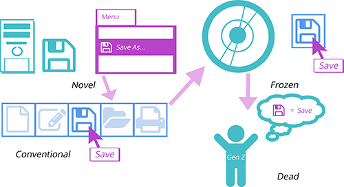 """A diagram showing the behavior of career of metaphor using a floppy disk. In the """"Novel"""" area the floppy disk is shown as a physical item next to a computer tower, and a menu shows a representation of the floppy disk next to the text """"Save As"""". This moves to the Conventional area, where several icons are shown by themselves including the Floppy Disk icon. Hovering over it shows the text """"Save"""". This leads to the """"Frozen"""" area, which shows a writeable compact disk, but that the floppy disk icon remains the same. Finally this moves to the """"Dead"""" section, which shows a person labelled """"Gen Z"""" thinking about the floppy disk icon, and suggesting it equals the word """"Save""""."""