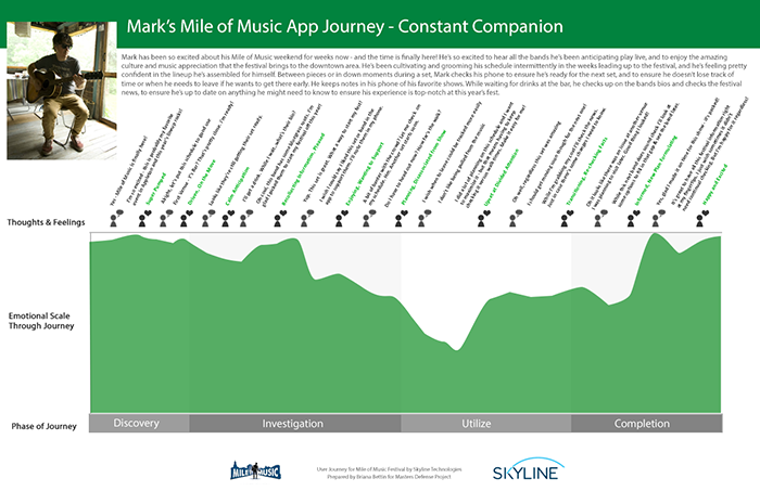 User journey map showing the persona of Mark progressing through the Mile of Music App to plan to use the app as a constant companion throughout the event. He goes through the phases of Discovery, Investigation, Utilize, and Completion