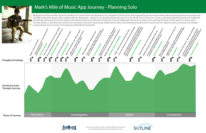 User journey map showing the persona of Mark progressing through the Mile of Music App to plan to attend solo. He goes through the phases of Discovery, Investigation, Utilize, and Completion