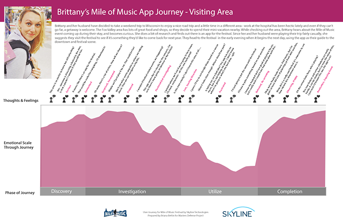 User journey map showing the persona of Brittany progressing through the Mile of Music App to plan a visit to the area. She goes through the phases of Discovery, Investigation, Utilize, and Completion