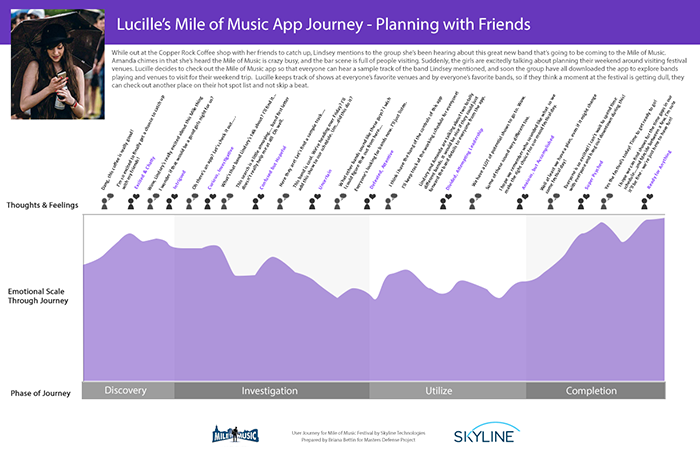 User journey map showing the persona of Lucille progressing through the Mile of Music App to plan with friends. She goes through the phases of Discovery, Investigation, Utilize, and Completion